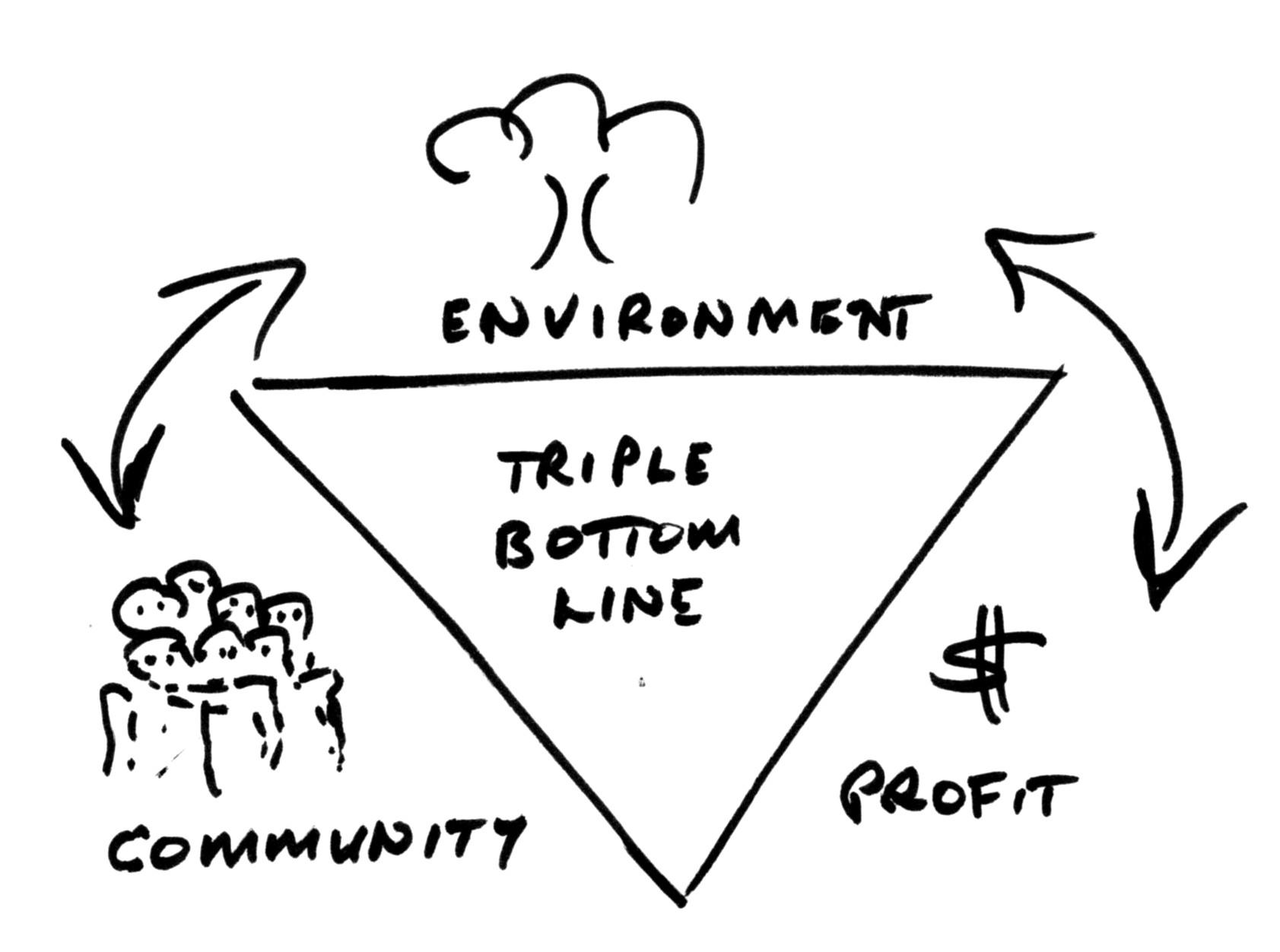 triple bottom line accounting pdf